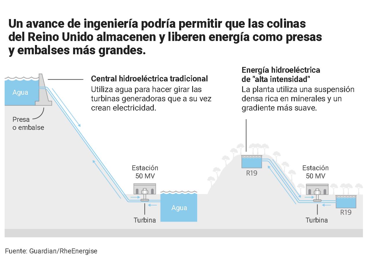 Almacenamiento de energía en colinas de Reino Unido - Gráfica The Guardian