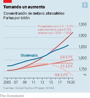 cantidad de metano en aumento - Gráfica The Economist