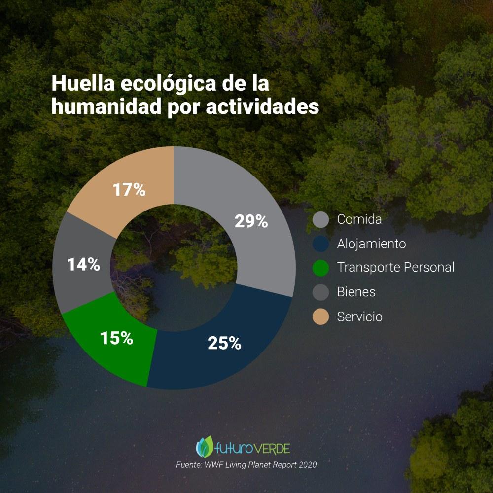 Huella ecológica en la biodivesidad