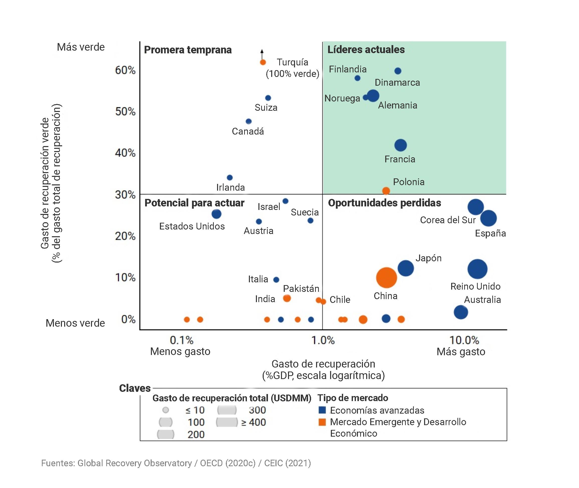 Países que lideran la transición verde - Gráfica Global Recovery Observatory