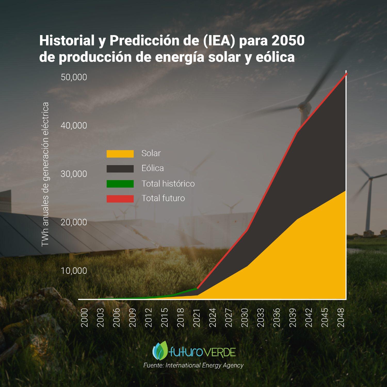 Predicción de producción de energía eólica y solar para 2050 - IEA