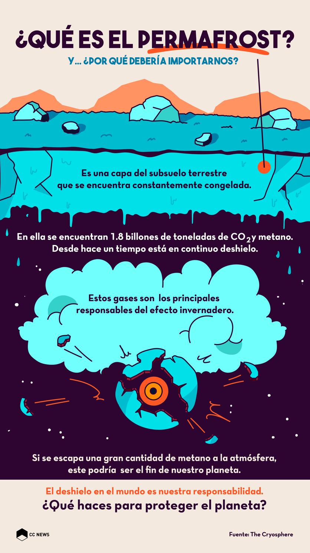 Importancia del permafrost y por qué está en peligro - CC News/The Cryosphere
