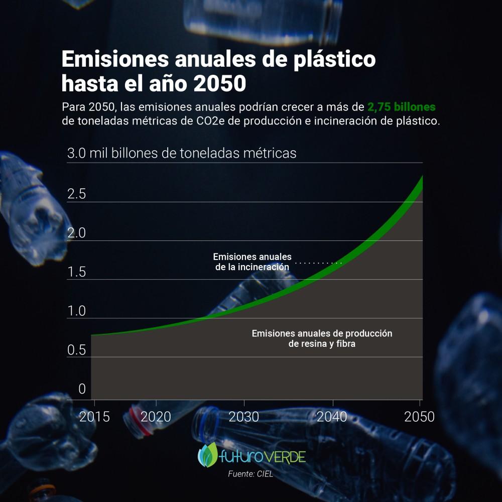 Estimación de producción de plástico a largo plazo y su impacto - Gráfica Ciel
