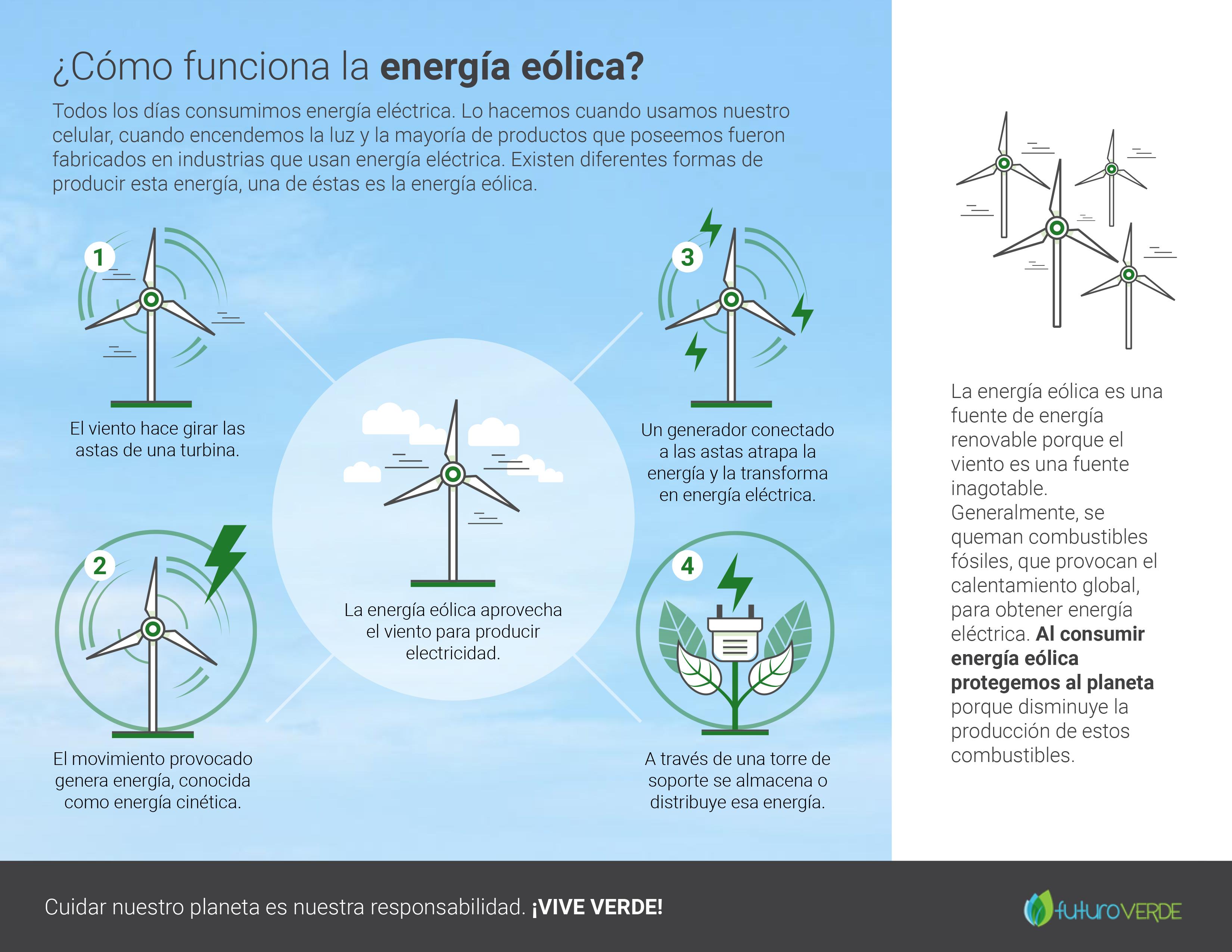 Aquí te mostramos cómo funcionan las turbinas eólicas. - Gráfica Futuro Verde