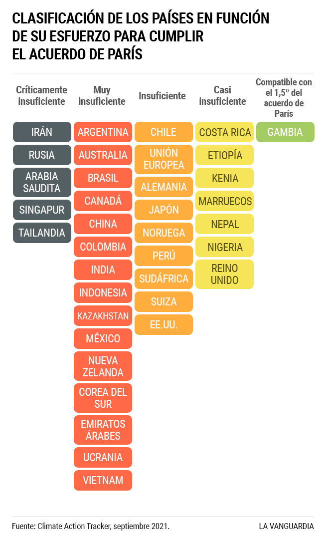 Países según su progreso en los compromisos climáticos. - Gráfica CAT/La Vanguardia